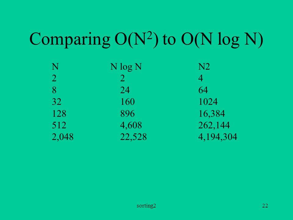 sorting222 Comparing O(N 2 ) to O(N log N) NN log NN2 2 24 8 2464 32 1601024 128 89616,384 512 4,608262,144 2,048 22,5284,194,304