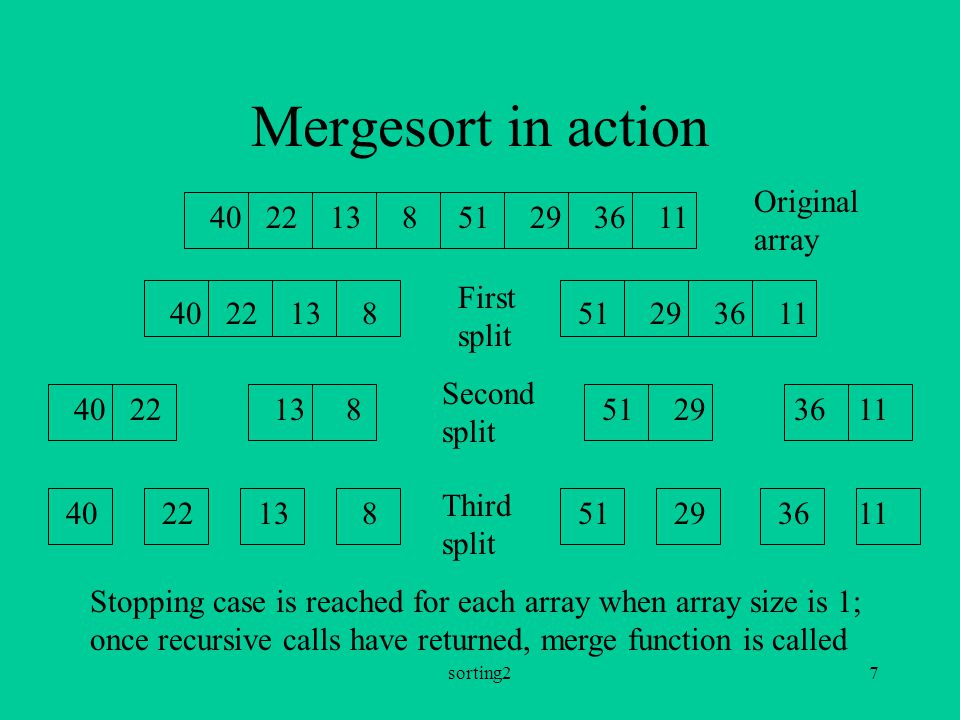 sorting27 Mergesort in action Original array 40 22 13 8 51 29 36 11 First split Second split 40 22 13 8 51 29 36 11 Stopping case is reached for each array when array size is 1; once recursive calls have returned, merge function is called Third split 40 22 13 8 51 29 36 11