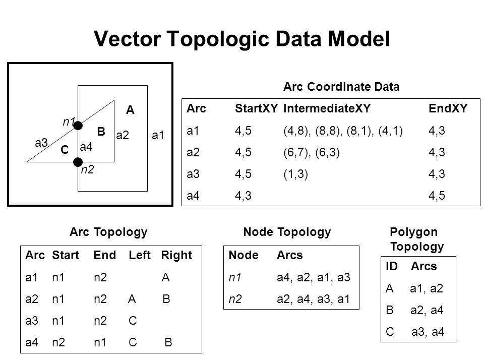 A B C a1a2 a3 a4 n1 n2 ID Arcs A a1, a2 B a2, a4 C a3, a4 Polygon Topology NodeArcs n1a4, a2, a1, a3 n2a2, a4, a3, a1 Node Topology Arc Start End Left