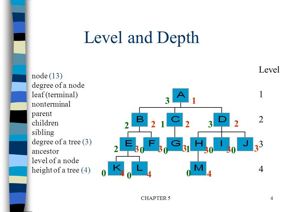 CHAPTER 515 Full BT VS Complete BT n A full binary tree of depth k is a binary tree of depth k having 2 -1 nodes, k>=0.