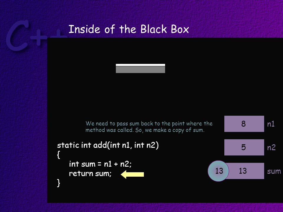 static int add(int n1, int n2) { int sum = n1 + n2; return sum; } n1 n2 sum 8 5 13 Inside of the Black Box We need to pass sum back to the point where