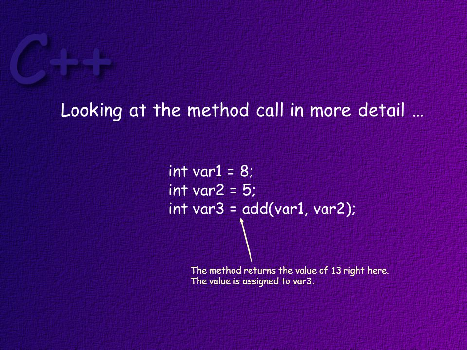 int var1 = 8; int var2 = 5; int var3 = add(var1, var2); Looking at the method call in more detail … The method returns the value of 13 right here.