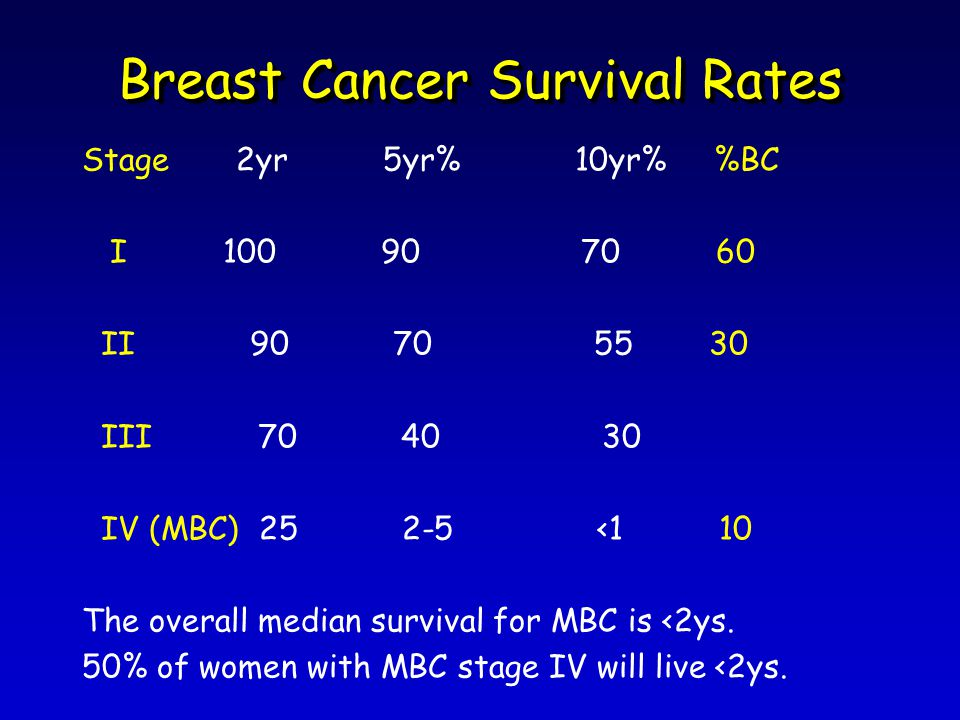 Breast Cancer Survival Rates Stage 2yr 5yr% 10yr% %BC I II III IV (MBC) <1 10 The overall median survival for MBC is <2ys.