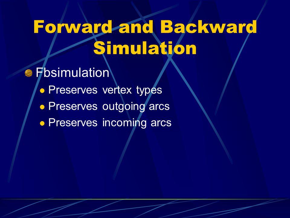 Forward and Backward Simulation Fbsimulation Preserves vertex types Preserves outgoing arcs Preserves incoming arcs