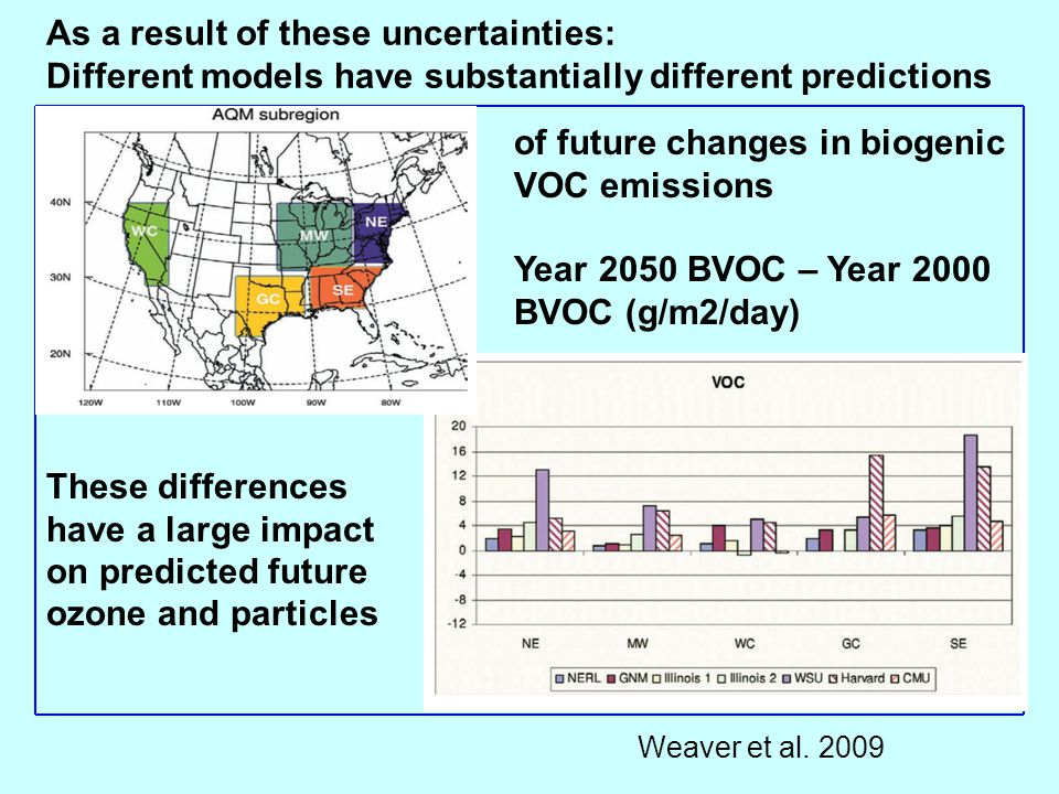 As a result of these uncertainties: Different models have substantially different predictions of future changes in biogenic VOC emissions Year 2050 BV