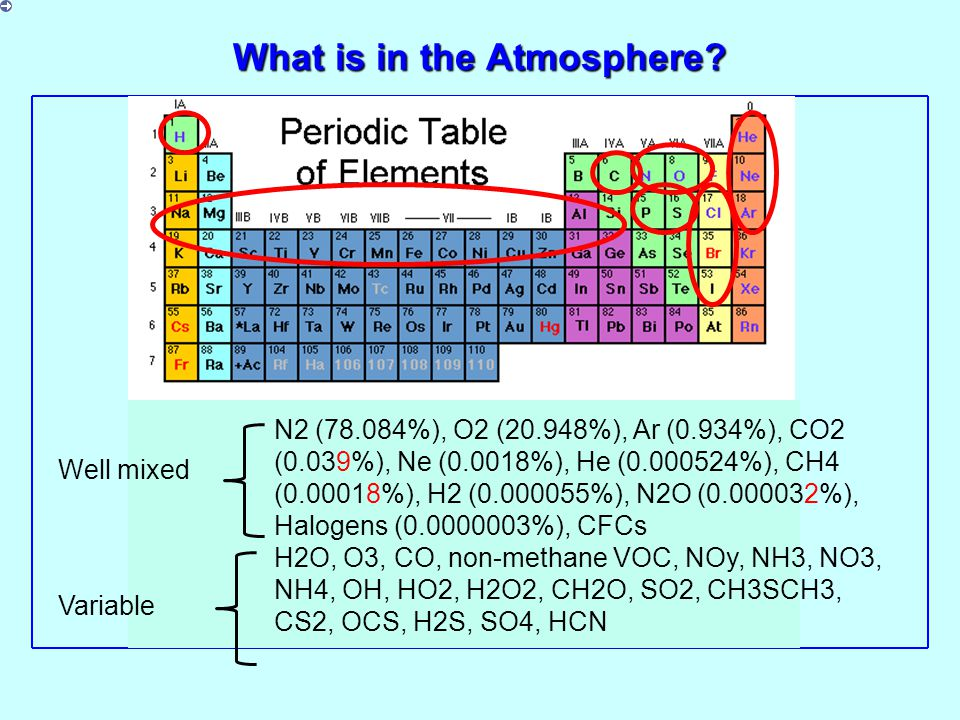 Atmospheric ammonia sources and sinks (Tg per year) Sources Domestic animals: 21 Human excrement: 2.6 Industry: 0.2 Fertilizer losses: 9 Fossil fuel combustion: 0.1 Biomass Burning: 5.7 Soil: 6 Wild animals: 0.1 Ocean:8.2 Sinks Wet precipitation (land): 11 Wet precipitation (ocean): 10 Dry deposition (land): 11 Dry deposition (ocean): 5 Reaction with OH: 3 From Brasseur et al.