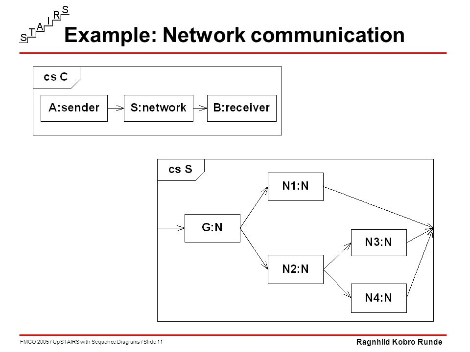 FMCO 2005 / UpSTAIRS with Sequence Diagrams / Slide 11 Ragnhild Kobro Runde Example: Network communication