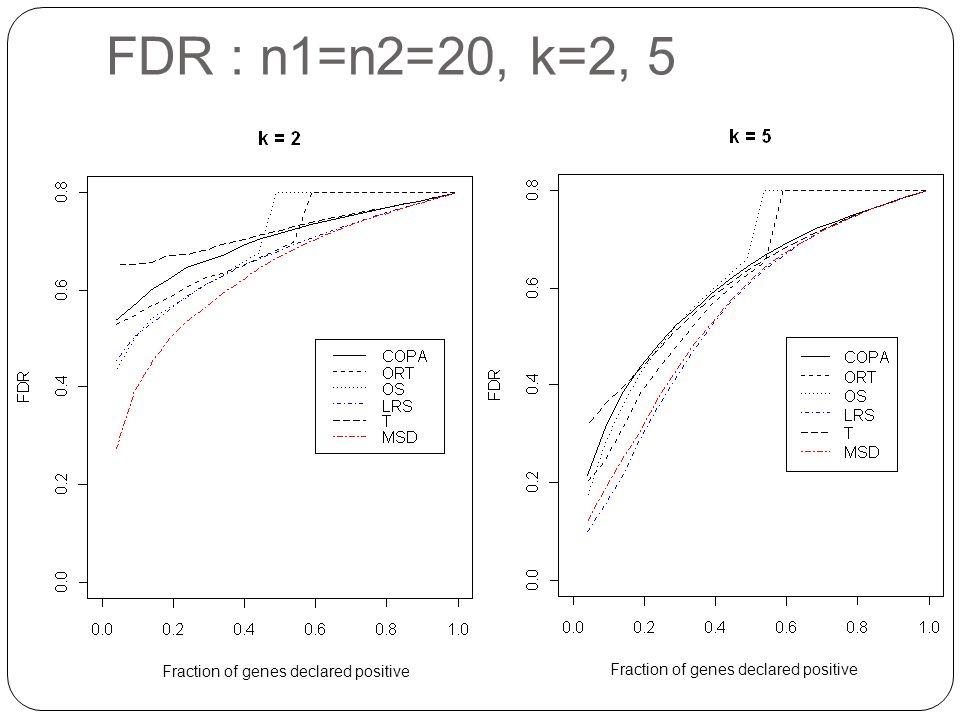 FDR : n1=n2=20, k=2, 5 Fraction of genes declared positive