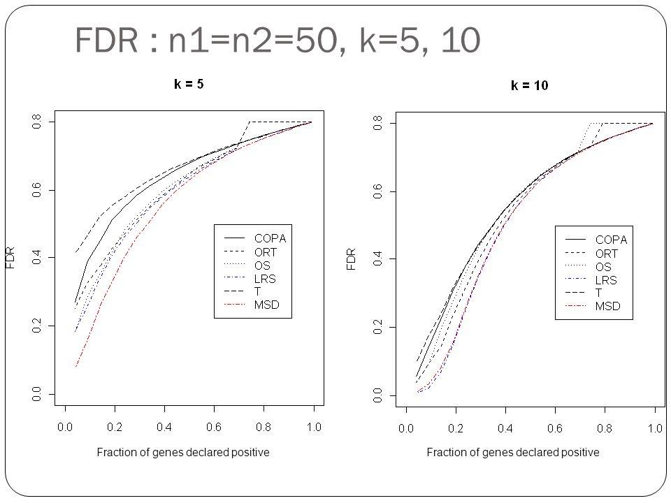 FDR : n1=n2=50, k=5, 10 Fraction of genes declared positive