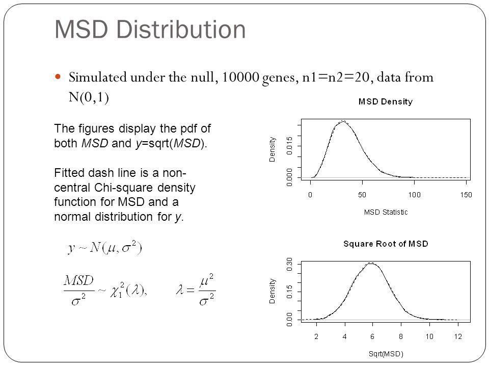 MSD Distribution Simulated under the null, 10000 genes, n1=n2=20, data from N(0,1) The figures display the pdf of both MSD and y=sqrt(MSD).
