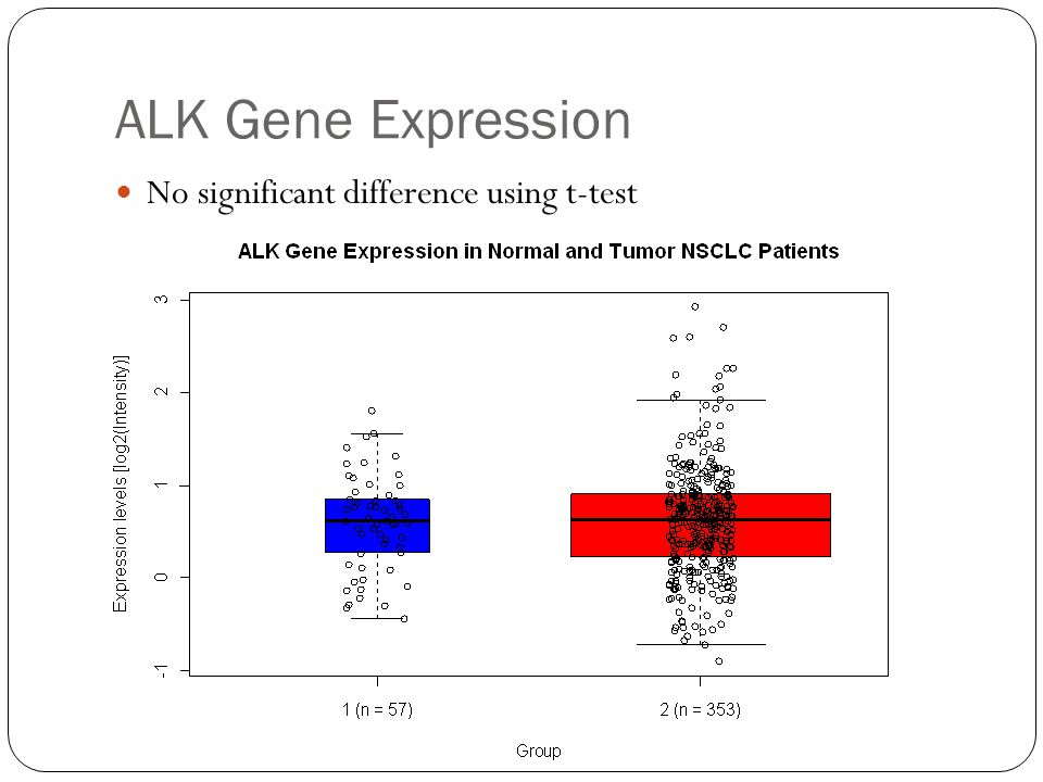ALK Gene Expression No significant difference using t-test