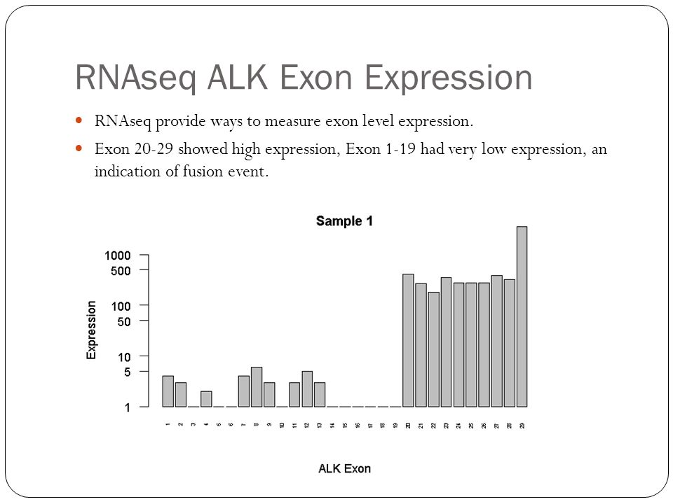 RNAseq ALK Exon Expression RNAseq provide ways to measure exon level expression.