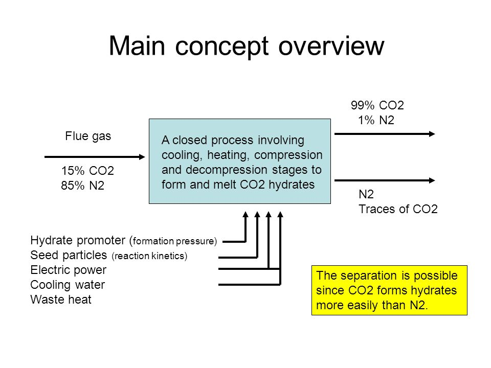 Main concept overview A closed process involving cooling, heating, compression and decompression stages to form and melt CO2 hydrates Flue gas 99% CO2 1% N2 N2 Traces of CO2 15% CO2 85% N2 Hydrate promoter ( formation pressure) Seed particles (reaction kinetics) Electric power Cooling water Waste heat The separation is possible since CO2 forms hydrates more easily than N2.