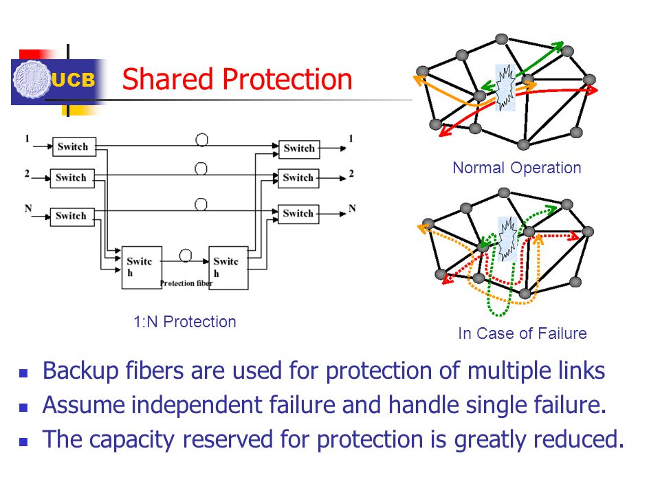 UCB Shared Protection 1:N Protection Backup fibers are used for protection of multiple links Assume independent failure and handle single failure. The