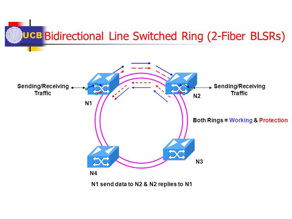 UCB Bidirectional Line Switched Ring (2-Fiber BLSRs) Sending/Receiving Traffic Sending/Receiving Traffic N1 send data to N2 & N2 replies to N1 Both Ri