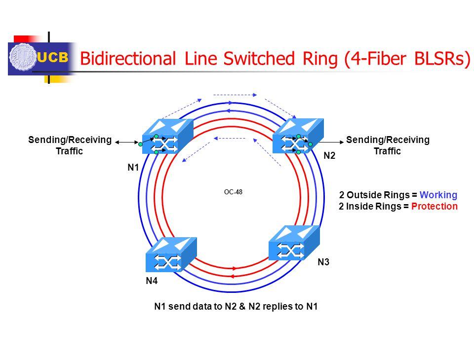 UCB Bidirectional Line Switched Ring (4-Fiber BLSRs) Sending/Receiving Traffic Sending/Receiving Traffic OC-48 N1 send data to N2 & N2 replies to N1 2