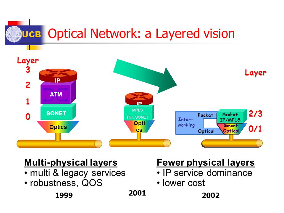 UCB Optical Network: a Layered vision Multi-physical layers multi & legacy services robustness, QOS Thin SONET IP Opti cs MPLS Fewer physical layers I