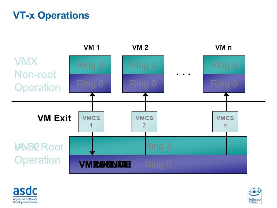 INTEL CONFIDENTIAL IA-32 Operation VT-x Operations Ring 0 Ring 3 VMX Root Operation VMX Non-root Operation... Ring 0 Ring 3 VM 1 Ring 0 Ring 3 VM 2 Ri
