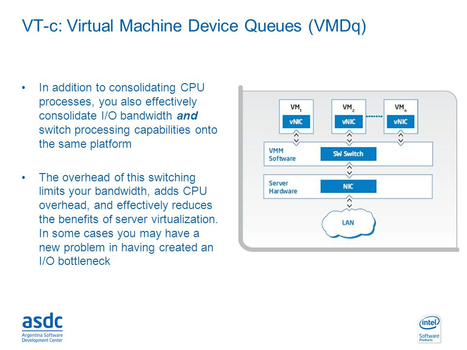 INTEL CONFIDENTIAL VT-c: Virtual Machine Device Queues (VMDq) In addition to consolidating CPU processes, you also effectively consolidate I/O bandwid