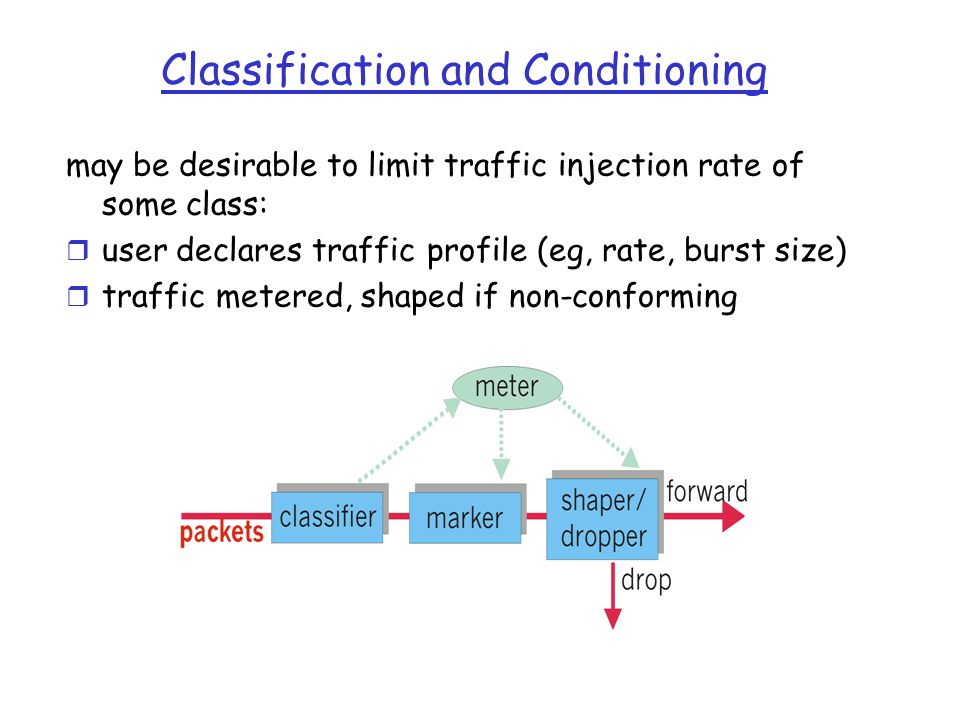 Source Routing r Each node maintains the complete global state, including the network topology and the state information of every link r Based on the global state, a feasible path is locally computed at the source node r A control message is sent out along the selected path to inform the intermediate nodes of their precedent and successive nodes r A link state protocol is used to update the global state at every node