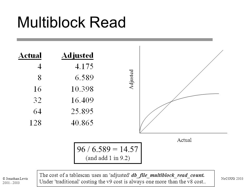 © Jonathan Lewis 2001 - 2003 NoCOUG 2003 Multiblock Read Actual Adjusted 96 / 6.589 = 14.57 (and add 1 in 9.2) The cost of a tablescan uses an adjusted db_file_multiblock_read_count.