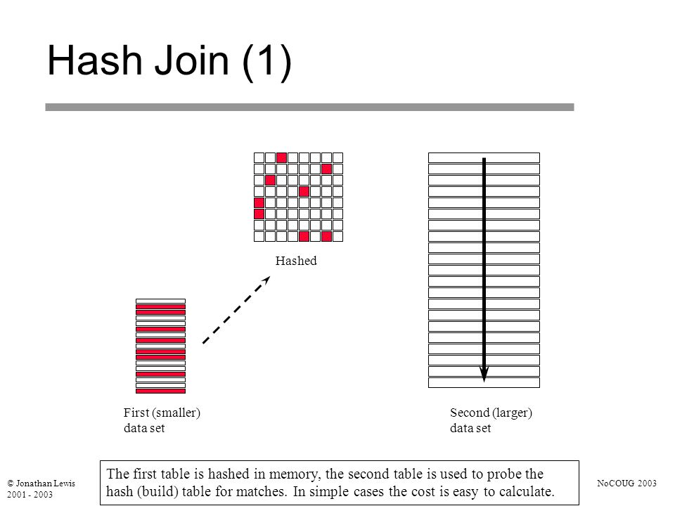 © Jonathan Lewis 2001 - 2003 NoCOUG 2003 Hash Join (1) First (smaller) data set Hashed Second (larger) data set The first table is hashed in memory, the second table is used to probe the hash (build) table for matches.