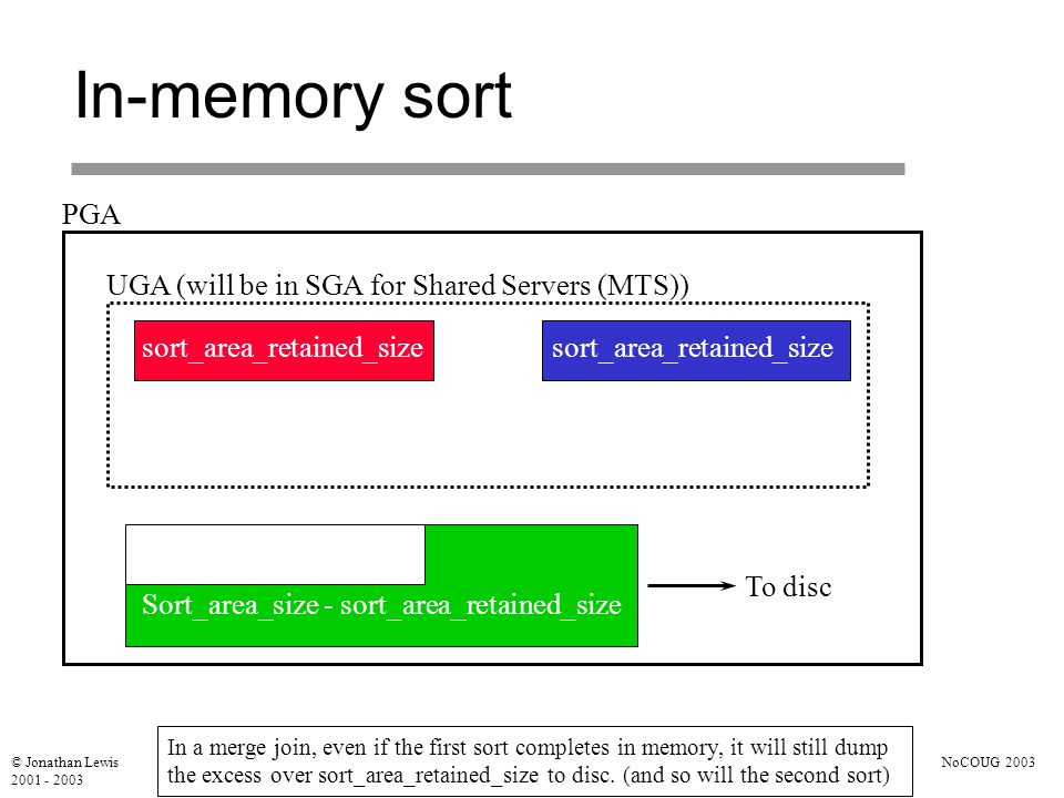 © Jonathan Lewis 2001 - 2003 NoCOUG 2003 In-memory sort PGA UGA (will be in SGA for Shared Servers (MTS)) sort_area_retained_size Sort_area_size - sort_area_retained_size To disc sort_area_retained_size In a merge join, even if the first sort completes in memory, it will still dump the excess over sort_area_retained_size to disc.