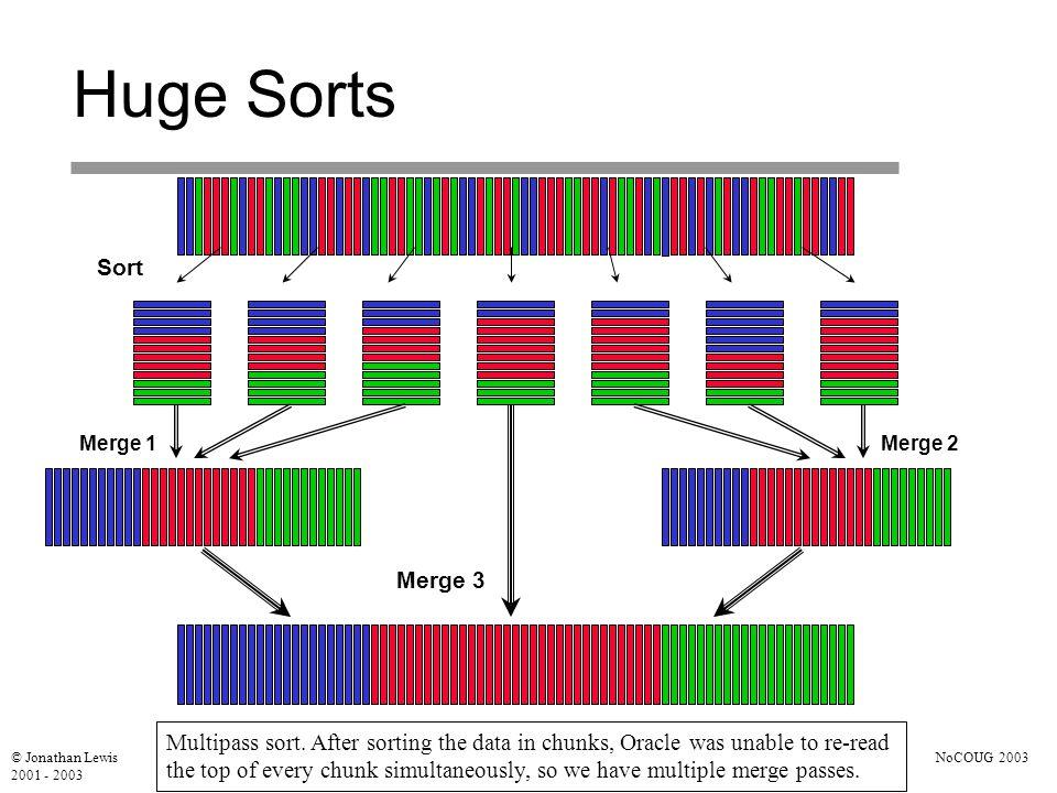 © Jonathan Lewis 2001 - 2003 NoCOUG 2003 Huge Sorts Sort Merge 1Merge 2 Merge 3 Multipass sort.