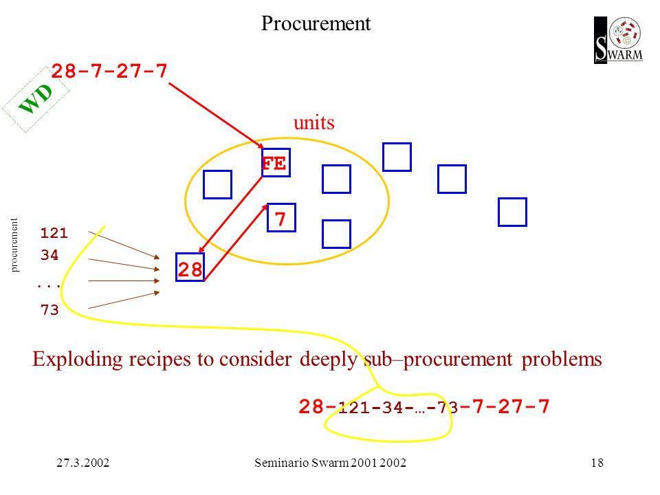 27.3.2002Seminario Swarm 2001 200218 procurement Procurement 28-7-27-7 units FE 28 7 121 34 73...