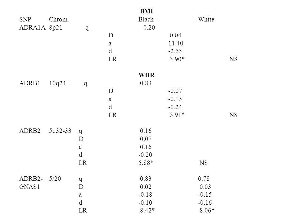BMI SNPChrom. BlackWhite ADRA1A8p21 q 0.20 D 0.04 a11.40 d-2.63 LR 3.90* NS WHR ADRB110q24 q 0.83 D-0.07 a-0.15 d-0.24 LR 5.91* NS ADRB25q32-33q 0.16