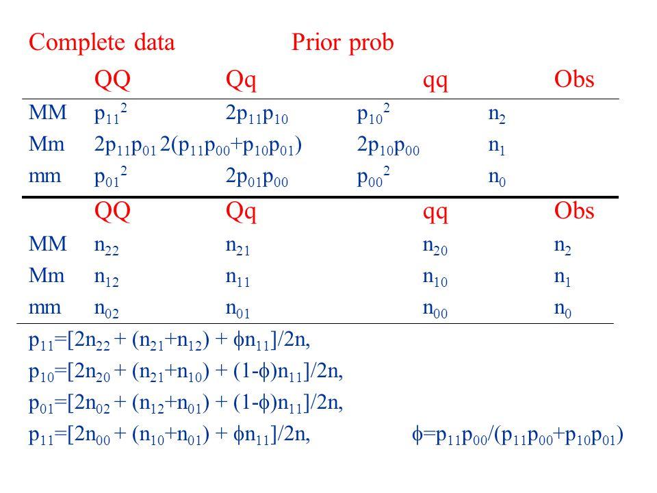 Complete dataPrior prob QQQqqqObs MMp 11 2 2p 11 p 10 p 10 2 n 2 Mm2p 11 p 01 2(p 11 p 00 +p 10 p 01 )2p 10 p 00 n 1 mmp 01 2 2p 01 p 00 p 00 2 n 0 QQQqqqObs MMn 22 n 21 n 20 n 2 Mmn 12 n 11 n 10 n 1 mmn 02 n 01 n 00 n 0 p 11 =[2n 22 + (n 21 +n 12 ) +  n 11 ]/2n, p 10 =[2n 20 + (n 21 +n 10 ) + (1-  )n 11 ]/2n, p 01 =[2n 02 + (n 12 +n 01 ) + (1-  )n 11 ]/2n, p 11 =[2n 00 + (n 10 +n 01 ) +  n 11 ]/2n,  =p 11 p 00 /(p 11 p 00 +p 10 p 01 )