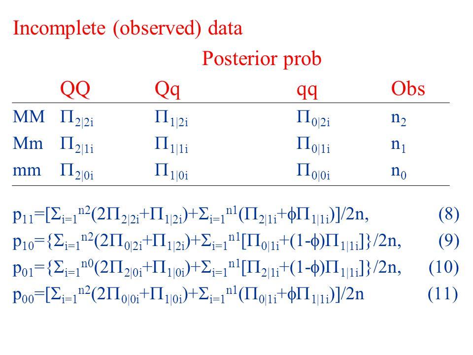 Incomplete (observed) data Posterior prob QQQqqqObs MM  2|2i  1|2i  0|2i n 2 Mm  2|1i  1|1i  0|1i n 1 mm  2|0i  1|0i  0|0i n 0 p 11 =[  i=1 n2 (2  2|2i +  1|2i )+  i=1 n1 (  2|1i +  1|1i )]/2n,(8) p 10 ={  i=1 n2 (2  0|2i +  1|2i )+  i=1 n1 [  0|1i +(1-  )  1|1i ]}/2n,(9) p 01 ={  i=1 n0 (2  2|0i +  1|0i )+  i=1 n1 [  2|1i +(1-  )  1|1i ]}/2n, (10) p 00 =[  i=1 n2 (2  0|0i +  1|0i )+  i=1 n1 (  0|1i +  1|1i )]/2n (11)