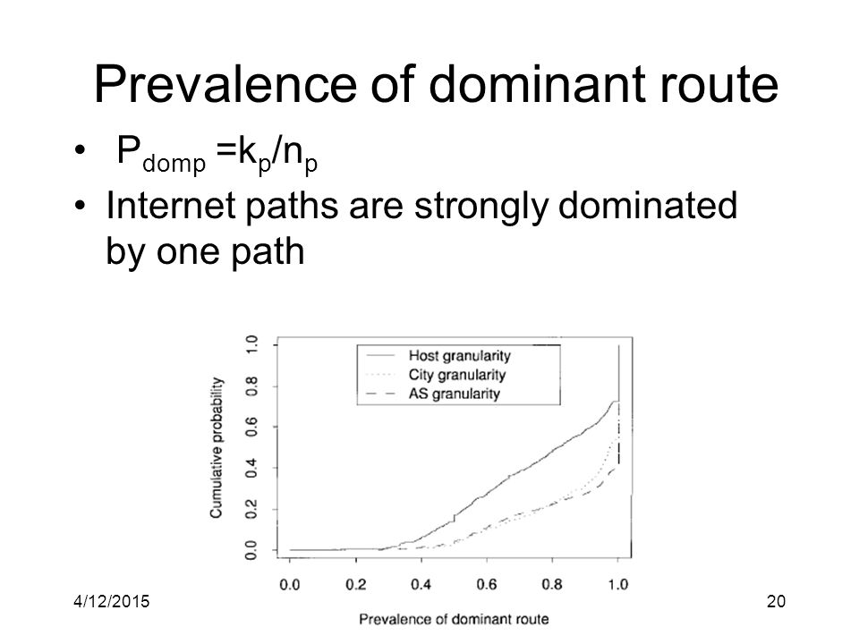 4/12/2015CPS 21420 Prevalence of dominant route P domp =k p /n p Internet paths are strongly dominated by one path