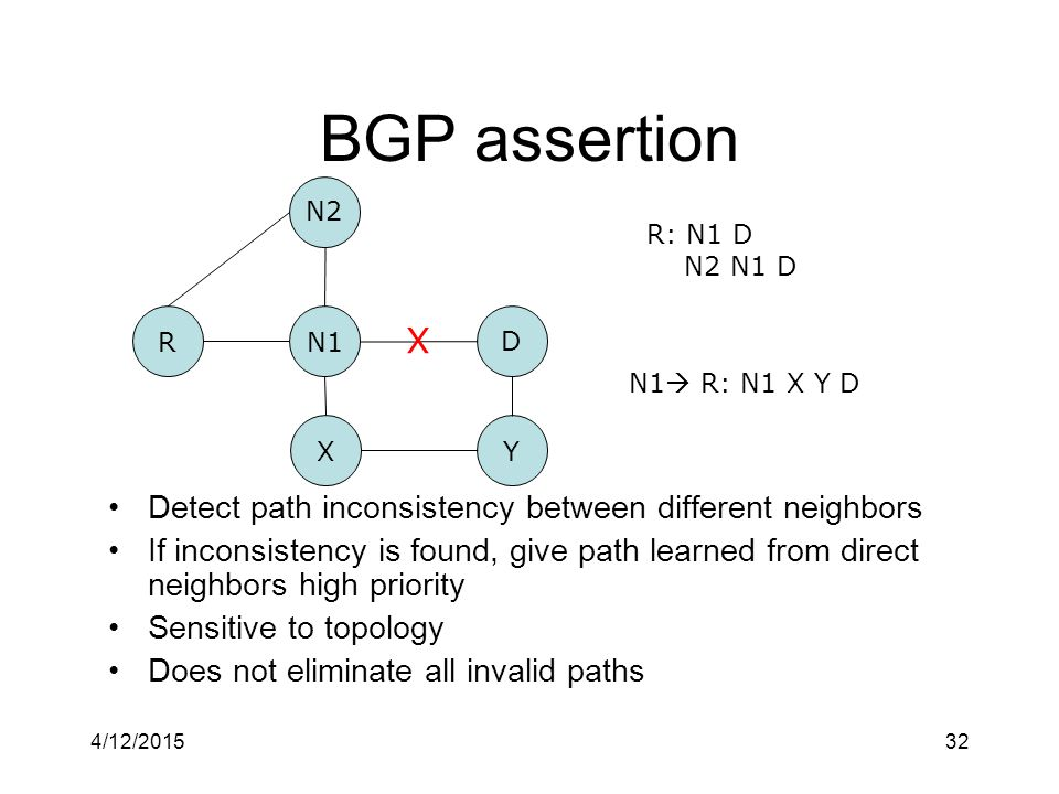 4/12/201532 BGP assertion Detect path inconsistency between different neighbors If inconsistency is found, give path learned from direct neighbors high priority Sensitive to topology Does not eliminate all invalid paths N1R D XY N2 X N1  R: N1 X Y D R: N1 D N2 N1 D