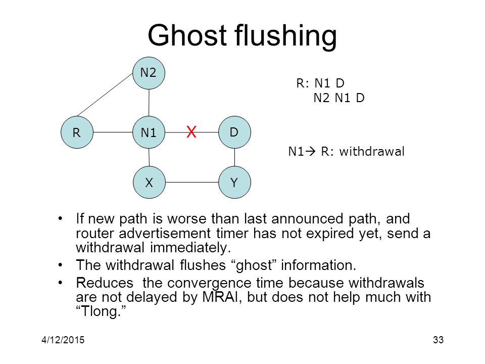 4/12/201533 Ghost flushing If new path is worse than last announced path, and router advertisement timer has not expired yet, send a withdrawal immediately.