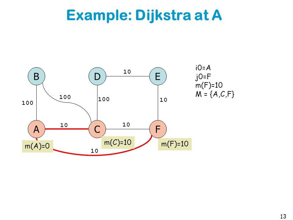 Example: Dijkstra at A 13 A B C D F E 100 10 100 i0=A j0=F m(F)=10 M = {A,C,F} m(A)=0 m(C)=10 m(F)=10