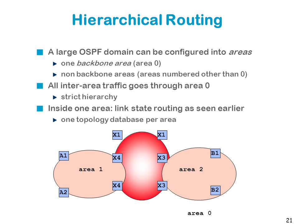 Hierarchical Routing A large OSPF domain can be configured into areas one backbone area (area 0) non backbone areas (areas numbered other than 0) All inter-area traffic goes through area 0 strict hierarchy Inside one area: link state routing as seen earlier one topology database per area 21 area 0 B1 X3 X1 X4 A1 area 2area 1 X1 X3X4 B2 A2