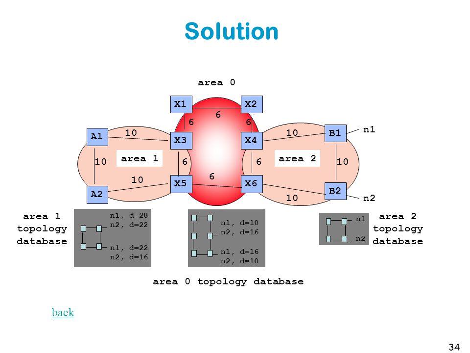Solution 34 area 0 B1 X4 X1 X3 A1 area 2area 1 X2 X6X5 B2 A2 n1 n2 10 6 6 6 6 6 6 n1 n2 area 2 topology database area 0 topology database n1, d=10 n2, d=16 n1, d=16 n2, d=10 n1, d=28 n2, d=22 n1, d=22 n2, d=16 10 area 1 topology database back