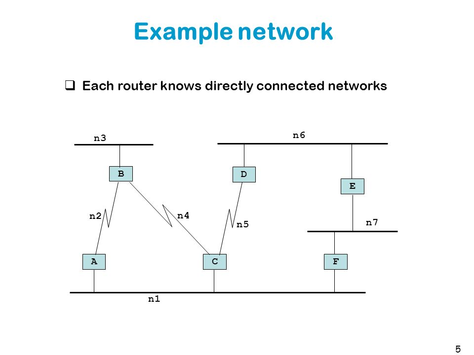 Example network 5 n1 A B n6 D E n4 n3 C n5 n2 F n7  Each router knows directly connected networks