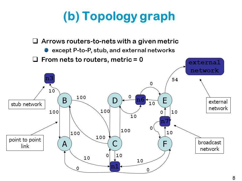 *TOS and metric TOS mapping of 4 IP TOS bits to a decimal integer 0 - normal service 2 - minimize monetary cost 4 - maximize reliability 8 - maximize throughput 16 - minimize delay Metric time to send 100 Mb over the interface C = 10 8 /bandwidth 1 if greater than 100 Mb/s can be configured by administrator 29
