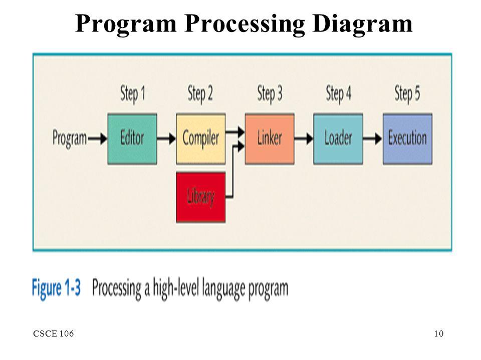 CSCE 10610 Program Processing Diagram
