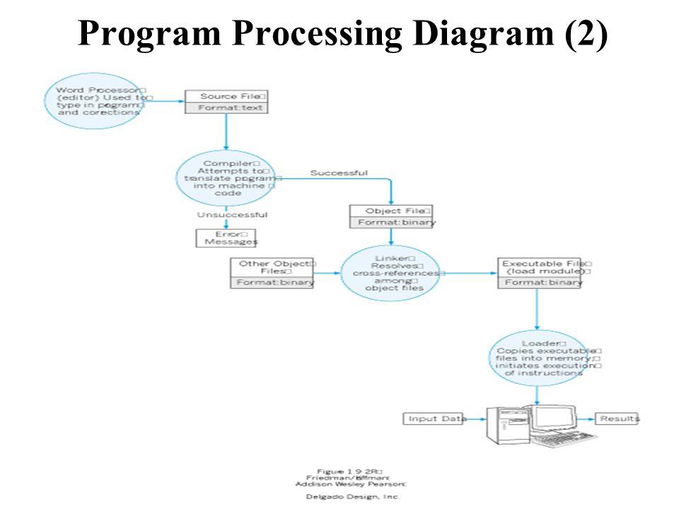 CSCE 10611 Program Processing Diagram (2)