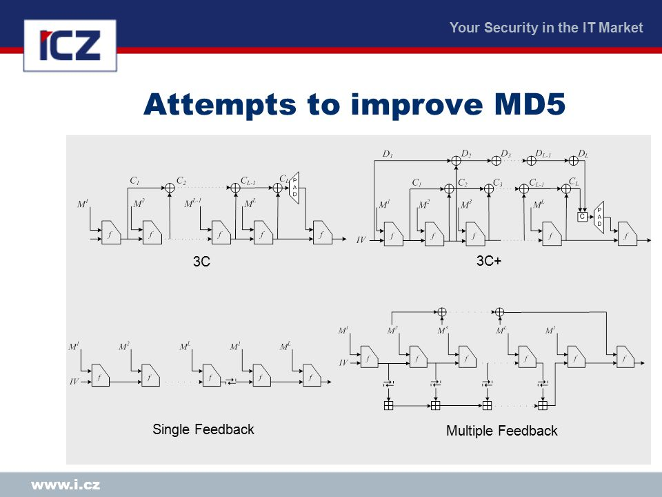Your Security in the IT Market www.i.cz Attempts to improve MD5 3C 3C+ Single Feedback Multiple Feedback