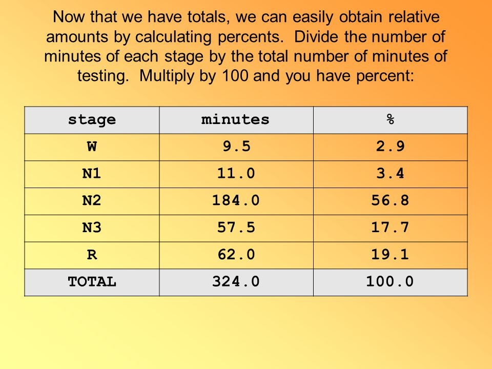 Now that we have totals, we can easily obtain relative amounts by calculating percents. Divide the number of minutes of each stage by the total number