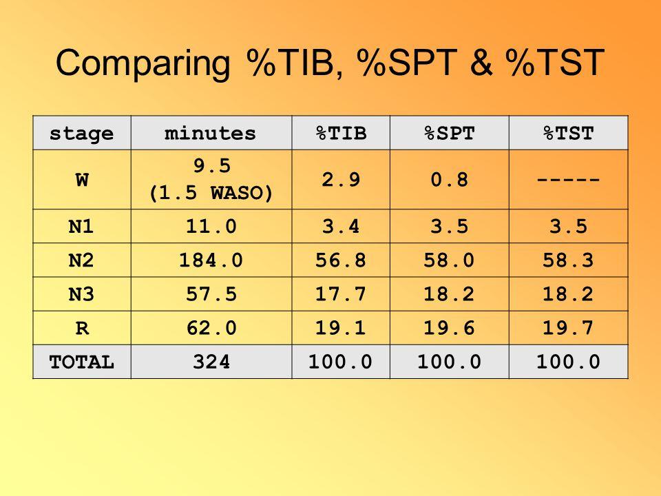Comparing %TIB, %SPT & %TST stageminutes%TIB%SPT%TST W 9.5 (1.5 WASO) 2.90.8----- N111.03.43.5 N2184.056.858.058.3 N357.517.718.2 R62.019.119.619.7 TOTAL324100.0
