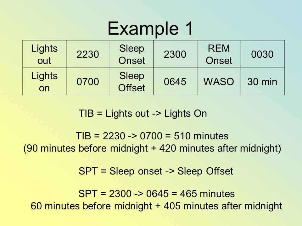 Example 1 Lights out 2230 Sleep Onset 2300 REM Onset 0030 Lights on 0700 Sleep Offset 0645WASO30 min TIB = Lights out -> Lights On TIB = 2230 -> 0700 = 510 minutes (90 minutes before midnight + 420 minutes after midnight) SPT = Sleep onset -> Sleep Offset SPT = 2300 -> 0645 = 465 minutes 60 minutes before midnight + 405 minutes after midnight