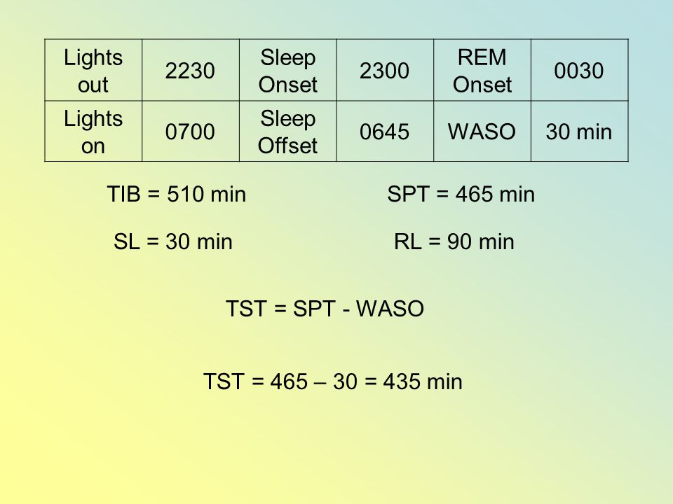 Lights out 2230 Sleep Onset 2300 REM Onset 0030 Lights on 0700 Sleep Offset 0645WASO30 min TIB = 510 minSPT = 465 min SL = 30 min TST = SPT - WASO RL = 90 min TST = 465 – 30 = 435 min