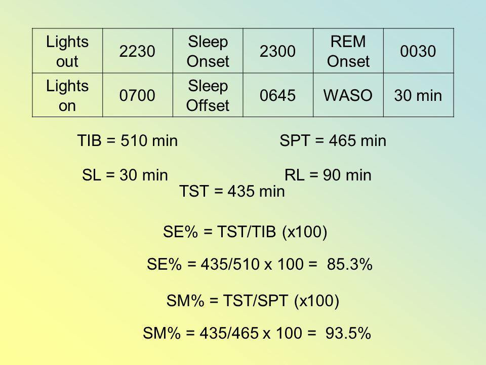 Lights out 2230 Sleep Onset 2300 REM Onset 0030 Lights on 0700 Sleep Offset 0645WASO30 min TIB = 510 minSPT = 465 min SL = 30 min SE% = TST/TIB (x100) RL = 90 min SE% = 435/510 x 100 = 85.3% TST = 435 min SM% = TST/SPT (x100) SM% = 435/465 x 100 = 93.5%