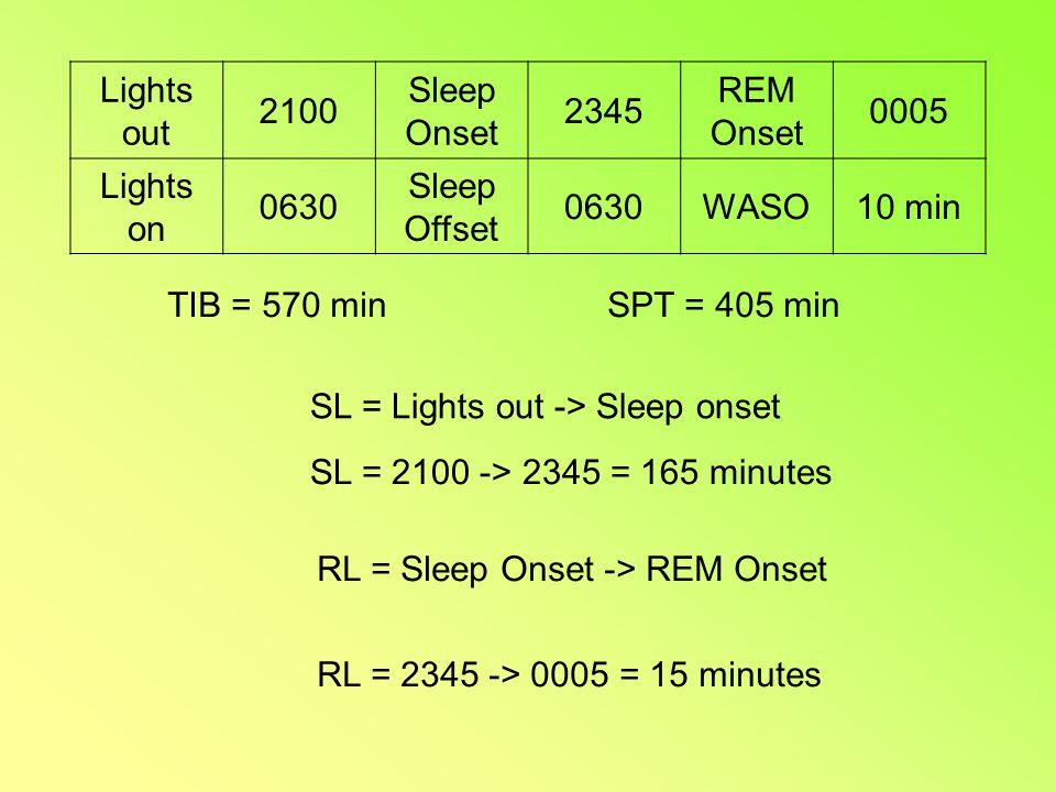 Lights out 2100 Sleep Onset 2345 REM Onset 0005 Lights on 0630 Sleep Offset 0630WASO10 min TIB = 570 minSPT = 405 min SL = Lights out -> Sleep onset SL = 2100 -> 2345 = 165 minutes RL = Sleep Onset -> REM Onset RL = 2345 -> 0005 = 15 minutes