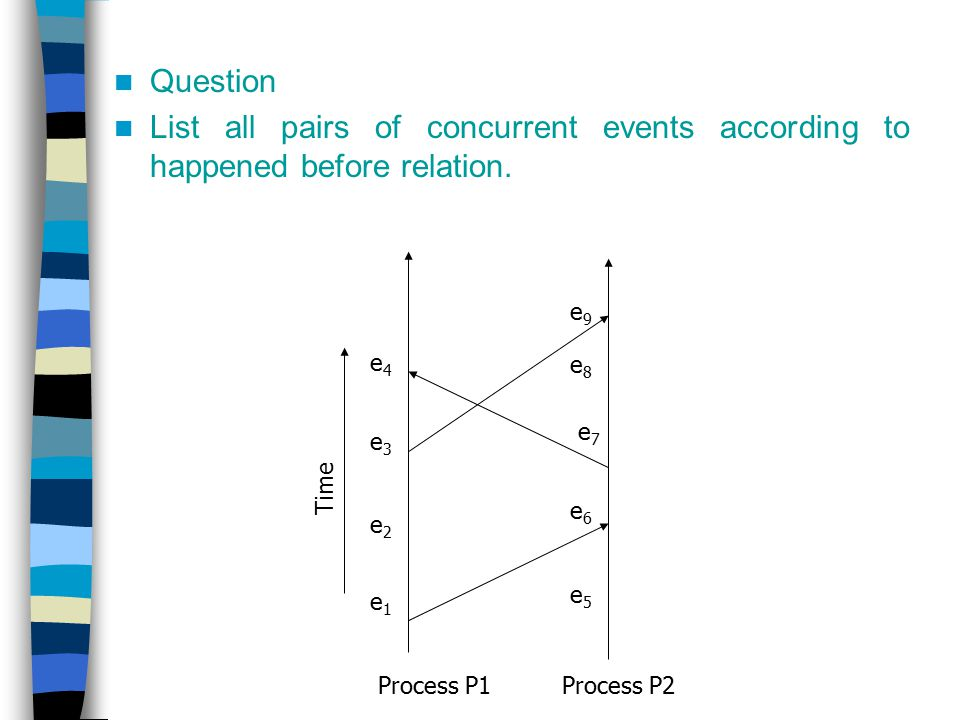 Question List all pairs of concurrent events according to happened before relation. Process P1Process P2 e1e1 e2e2 e3e3 e4e4 e7e7 e6e6 e5e5 e8e8 e9e9